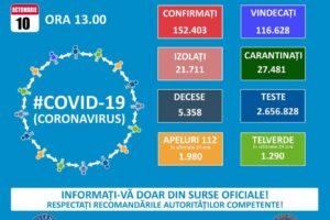 covid 10.10